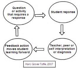 Formative Assessment Essays: Examples, Topics, Titles